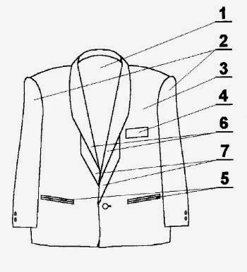 wzór odzieży