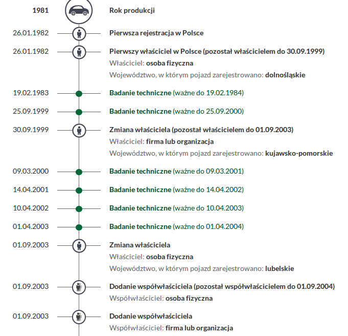 historia pojazdu gov pl sprawdzanie kupowanego auta